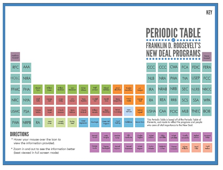 new deal periodic table - Periodic Table Law